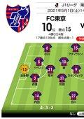 【J1プレビュー】横浜FM「押し切る」か、FC東京「カウンターパンチ」か…大量得点必至の一戦の画像002