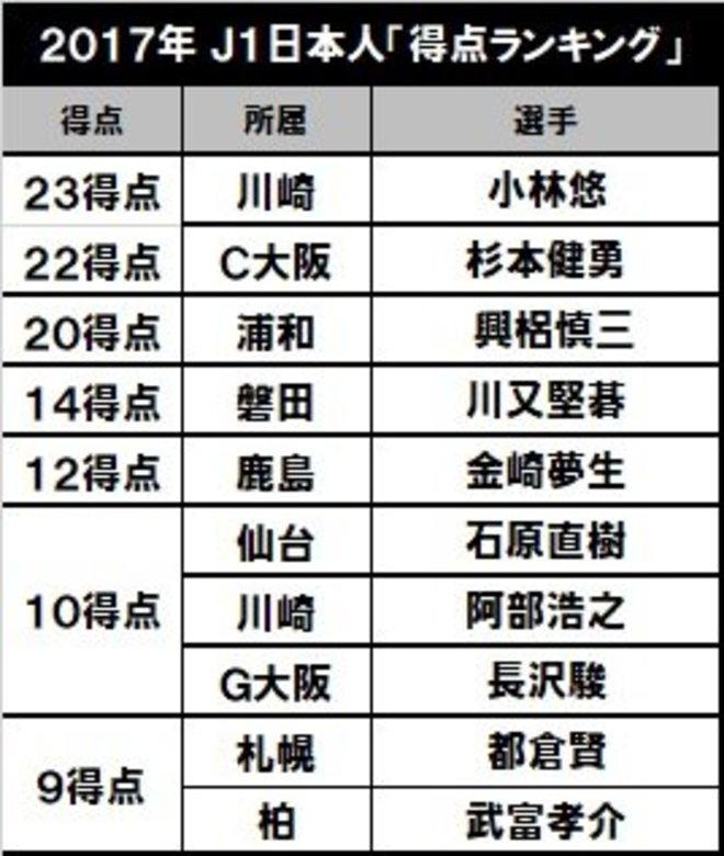 現在の得点王は三笘薫!川崎は8年連続で…「J1日本人得点ランキング」を考えるの画像004