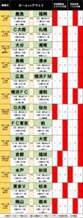 「サッカー批評のtoto予想」(第1256回)9月11・12日 上位を争う鹿島アントラーズと浦和レッズが足をすくわれる?の画像001