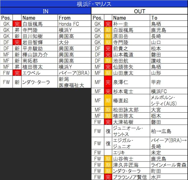【Jリーグ移籍動向中間報告】横浜F・マリノスが「欧州ビッグクラブ級」の強化策!?の画像001