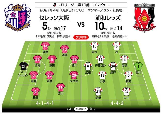【J1プレビュー】直近3試合は明暗!「浦和は4年ぶりの4連勝」なるかの画像001