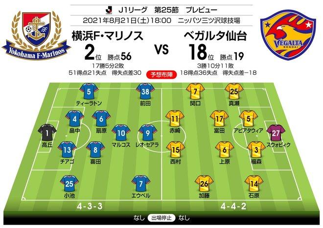 【J1プレビュー】順位差は関係なし! 互いに「壁越え」を目指す「横浜FM対仙台」の画像003