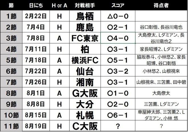 前人未踏の新記録なるか⁉ J1川崎10連勝のカギを握る「魔の時間帯」と「急所」の画像001