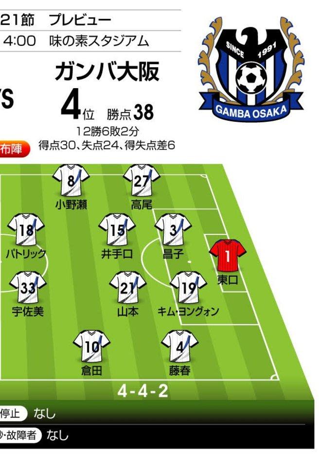 「リーグ戦19年未勝利のジンクス」をG大阪が破れるか⁉「J1プレビュー」FC東京―G大阪の画像002