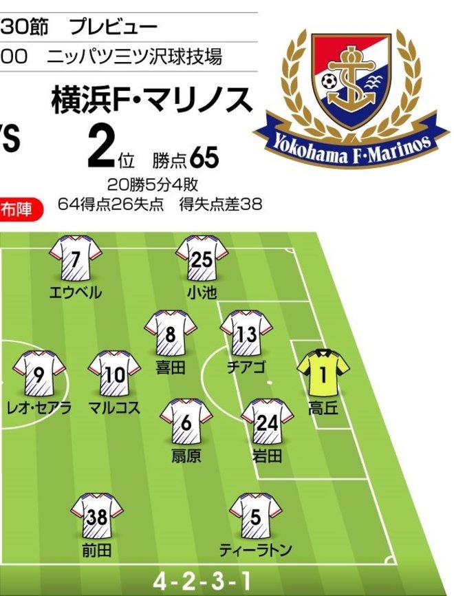 【J1プレビュー】「勝ち点47差」横浜F・マリノスと横浜FCのダービーマッチ!「ホーム勝率100%」は継続するか? の画像002