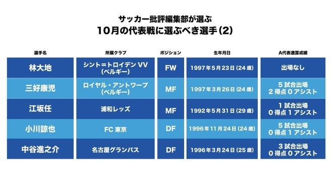 サッカー日本代表「久保建英の穴を埋めるのは?浦和レッズMFの再招集、ビーストの初招集を」10月「ワールドカップ・アジア最終予選」サウジアラビア代表戦とオーストラリア代表戦に「呼ぶべき選手10人」(2)【図表】の画像001