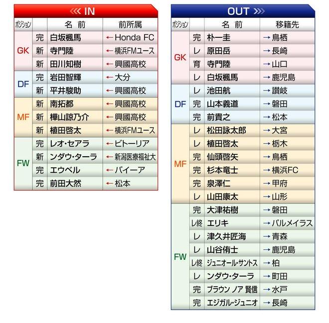 「横浜Fマリノス」2021年の予想布陣&最新情勢「チーム得点王」の退団も路線継続でV奪取を目指すの画像002
