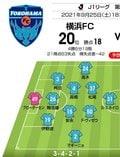 【J1プレビュー】「勝ち点47差」横浜F・マリノスと横浜FCのダービーマッチ!「ホーム勝率100%」は継続するか? の画像001