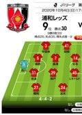 埼スタ3連戦で最悪の3連敗は避けたい「J1プレビュー」浦和―名古屋の画像001