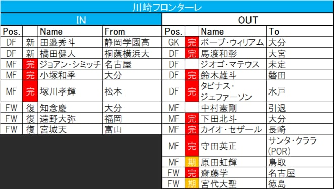 【Jリーグ移籍動向中間報告】横浜F・マリノスが「欧州ビッグクラブ級」の強化策!?の画像003