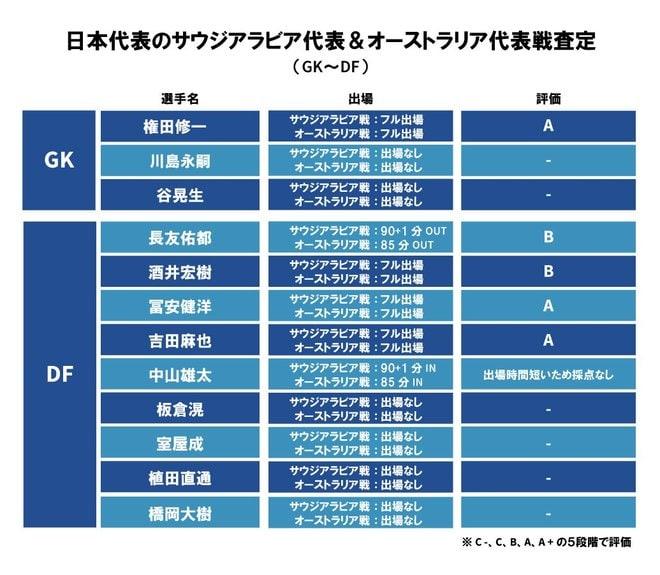 サッカー日本代表「選手査定」2021年10月ワールドカップ最終予選「サウジアラビア代表&オーストラリア代表」戦(1)冨安健洋や吉田麻也や長友佑都、DF陣の評価は?【図表】の画像001