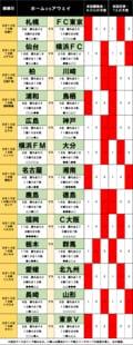 「サッカー批評のtoto予想」(第1252回)8月14・15日」ついに起こるか「川崎F食い」ほか下克上が連発か!?の画像001