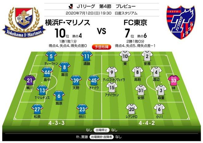 「J1プレビュー」7/12 横浜FMーFC東京「結果も昨季優勝決定戦の再現に?」の画像001