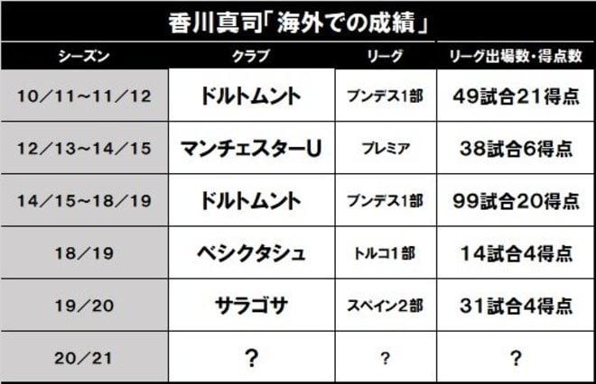 柴崎岳、香川真司、武藤嘉紀……「欧州の日本人選手」たちの最新動向 の画像003