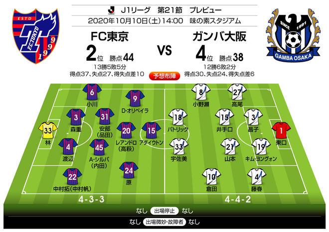 「リーグ戦19年未勝利のジンクス」をG大阪が破れるか⁉「J1プレビュー」FC東京―G大阪の画像003