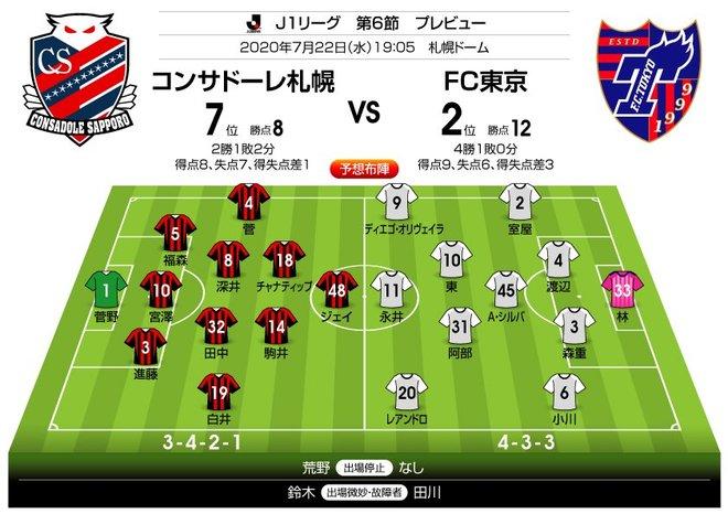 「J1プレビュー」7/22 札幌―FC東京「カネは結果に直結するか?」の画像001