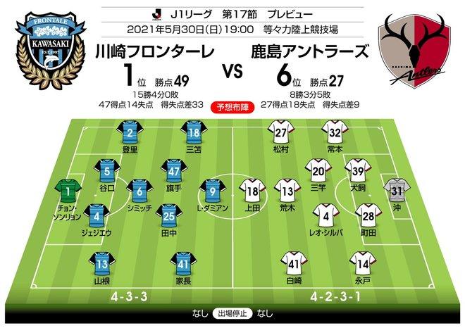 【J1プレビュー】互いに狙う「K点越え」 川崎と鹿島の強豪対決!の画像003
