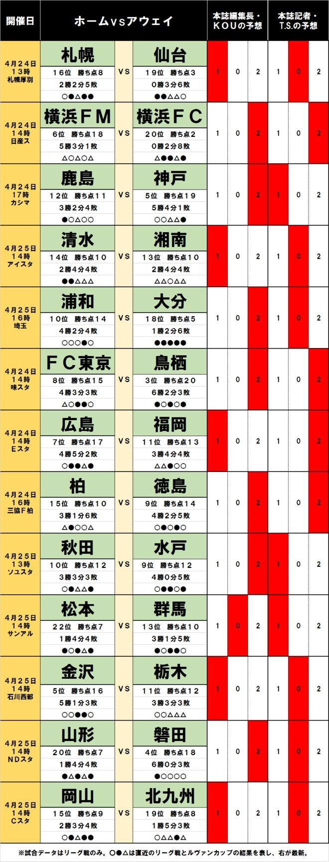 「サッカー批評のtoto予想」(第1236回)4月24・25日 横浜ダービーに漂う「またも波乱」の予感の画像001